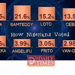 #BBNaija: Six contestants evicted in one night